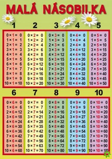 Násobení a dělení číslem 5