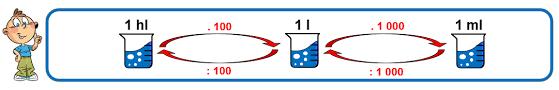Matematika - JEDNOTKY OBJEMU